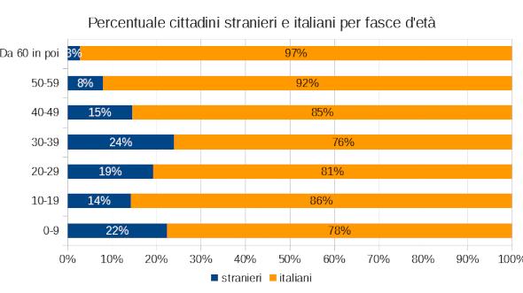 Grafico percentuale cittadini italiani e stranieri per fascia d'età