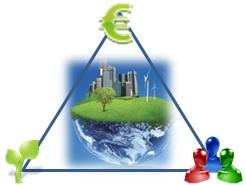 triangolo della sostenibilità